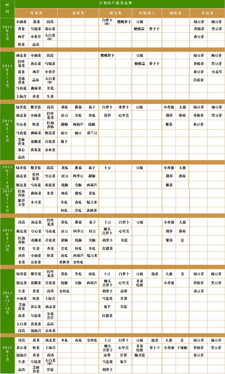 正道农场2014-2015蔬菜计划产出表