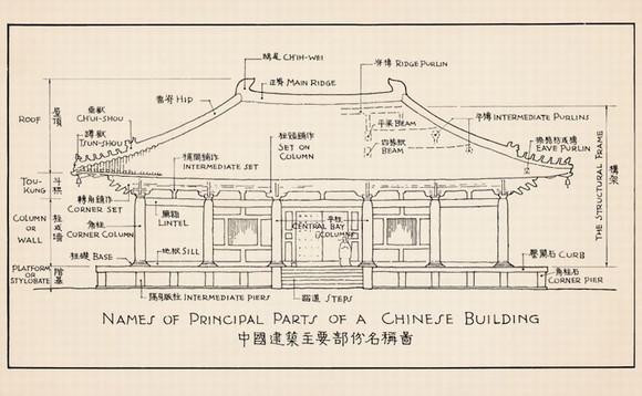 古建制图》笔记本(梁思成先生中国古代建筑图)