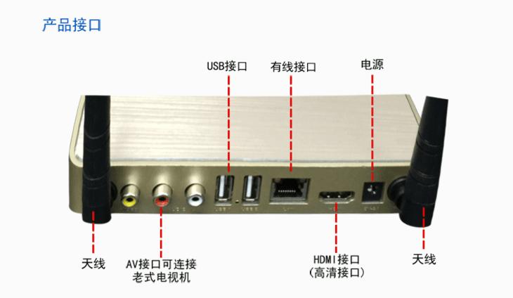 机顶盒连接wifi步骤图