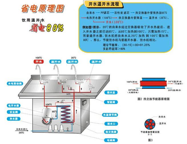 额定电压:220V 额定频率:50 Hz 热储水桶参数:11L 温热机:二个常温水,二个热水 功率:热水 2400W 冰热机:一个冰水,一个常温水,二个热水 功率:热水 2000W 冰水160W 产品功能:采用市政自来水为水源,经过多级精密净化装置,开水系统采用保温型节能技术,可解决频繁加热的耗电问题。为您节省能源。电路设有安全漏电开关。让您更加安全、方便、快捷。 产品特点:本机采用优良质量不锈钢,经济实在,高雅美观,全自动直饮水机具有产水量大,节能环保,冷热兼容,出水水质好等特点,特别适用人员集中的地